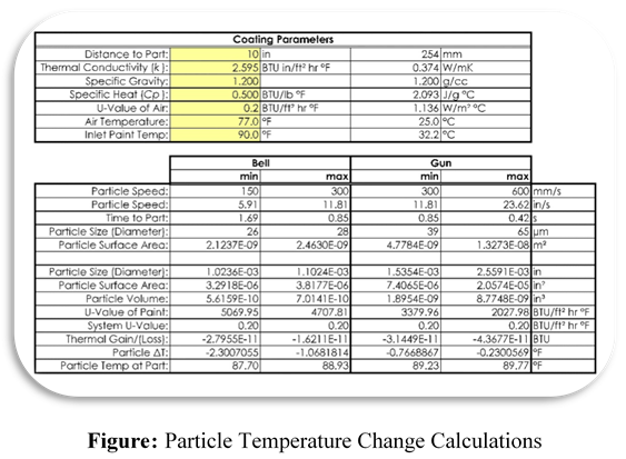 Figure: Particle Temperature Change Calculations