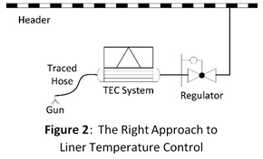 Image of the right approach to liner temperature control.