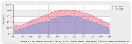 Midwest_weather_graph