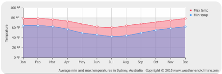 Cape_town_weather_graph