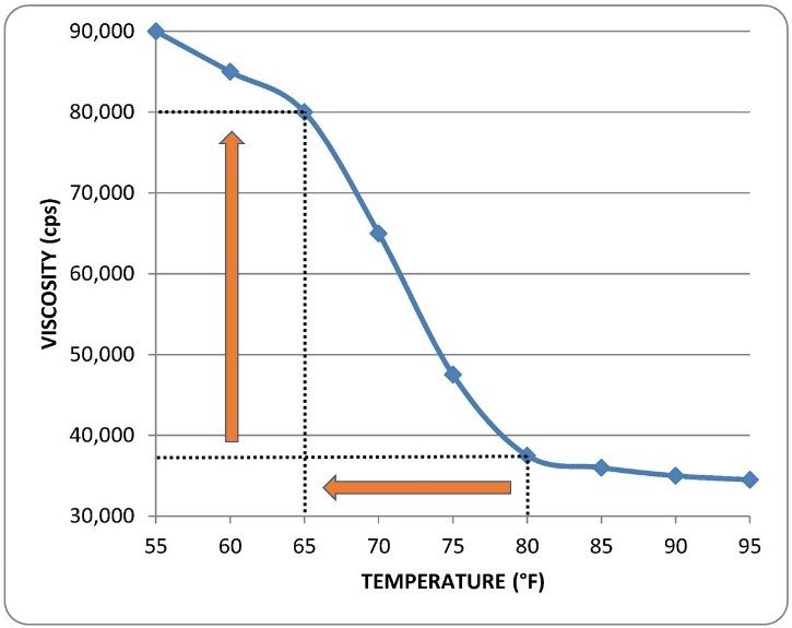 Can Temperature Change Disrupt My Fixed Displacement Dispensing System?